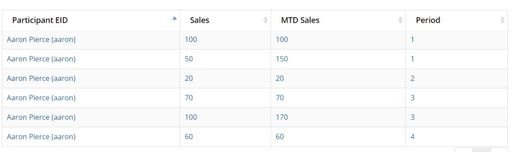 MTD results