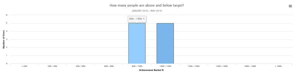 achievement distribution bar chart