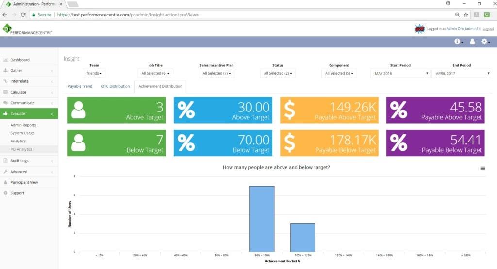 achievement distribution dashboard