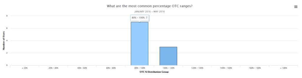 OTC distribution bar chart