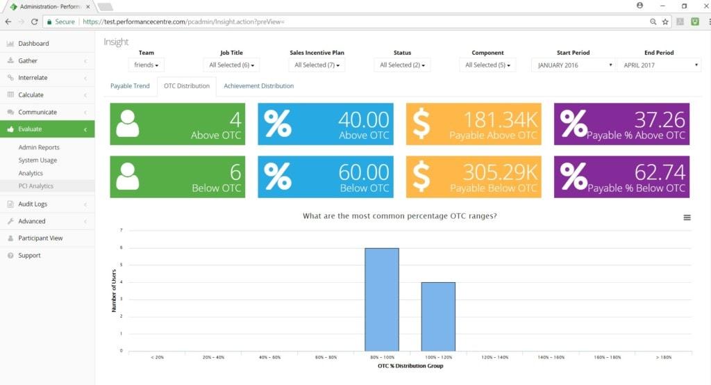 OTC distribution dashboard